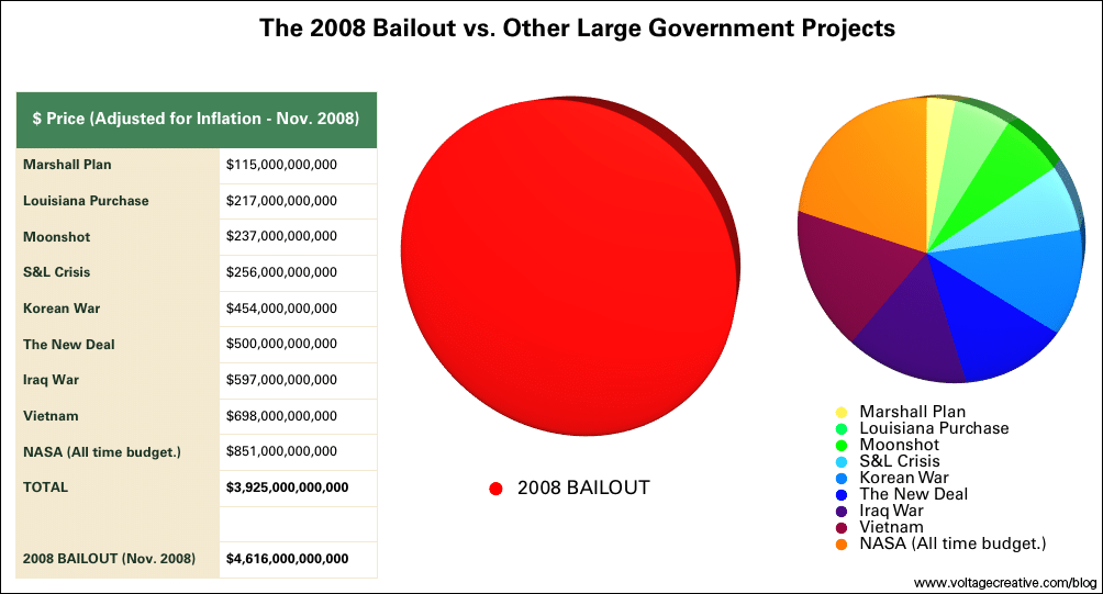 Bailout 2008: The Pie Chart