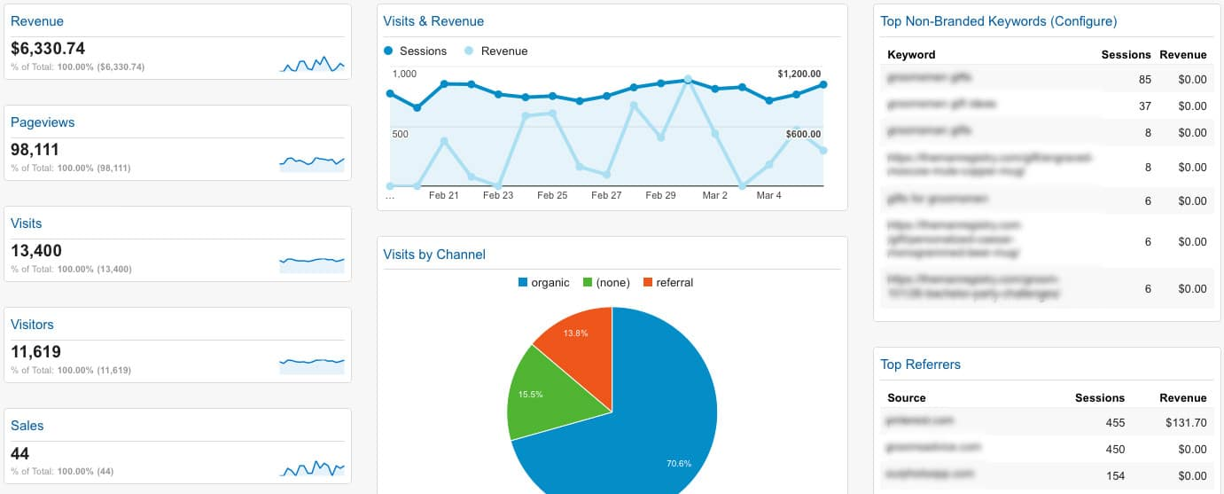 3 google analytics dashboards i use on the reg voltage for Portent usage examples