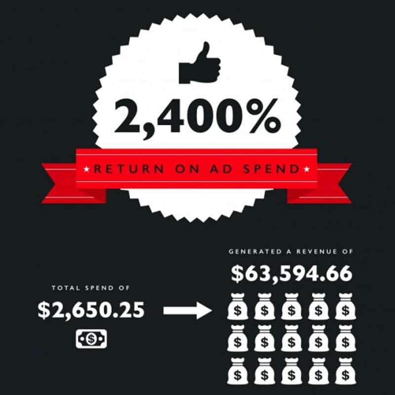 E-commerce stats for Google Shopping Campaign