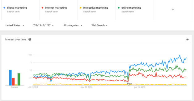 Google Trends Data for Digital Marketing